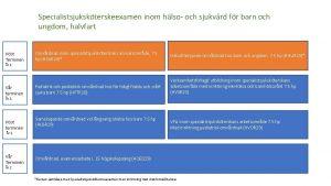 Specialistsjukskterskeexamen inom hlso och sjukvrd fr barn och