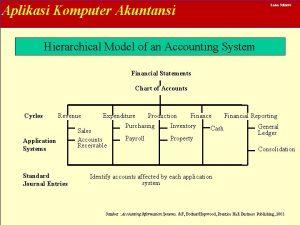 Aplikasi Komputer Akuntansi Lana Sularto Hierarchical Model of