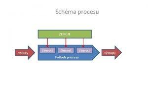 Schma procesu ZDROJE vstupy innost Prbh procesu innost