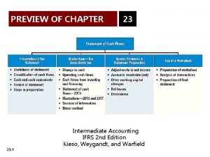 PREVIEW OF CHAPTER 23 Intermediate Accounting IFRS 2