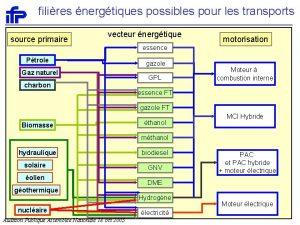 filires nergtiques possibles pour les transports source primaire