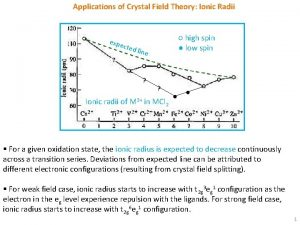 Applications of Crystal Field Theory Ionic Radii expe