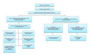Ministerio de Desarrollo Social Secretara de Desarrollo Social