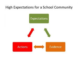 High Expectations for a School Community Expectations Actions