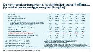 De kommunala arbetsgivarnas socialfrskringsavgifter I procent av den