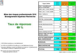 Bilan des risques professionnels 2010 Enseignement Suprieur Recherche