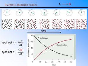 A Rychlost chemick reakce time rychlost DA Dt