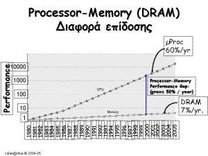 ProcessorMemory DRAM Proc 60yr Performance 10000 100 ProcessorMemory