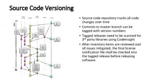 Source Code Versioning Source code repository tracks all