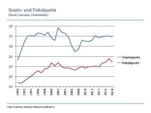 Staats und Fiskalquote Bund Kantone Gemeinden 35 33