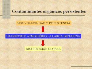 Contaminantes orgnicos persistentes SEMIVOLATILIDAD Y PERSISTENCIA TRANSPORTE ATMOSFRICO