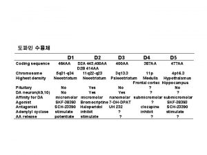 D 1 Coding sequence 464 AA D 2