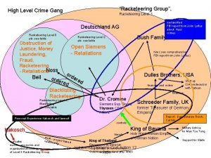 Racketeering Group High Level Crime Gang Racketeering Level