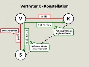 Vertretung Konstellation 433 V K 167 I Alt