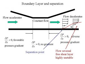 Boundary Layer and separation Flow decelerates Flow accelerates