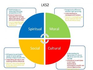 LKS 2 Beliefsreligious or otherwise informing perspectives on