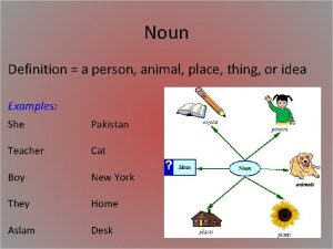 Noun Definition a person animal place thing or