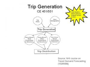 Trip Generation CE 451551 Grad students need to