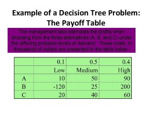 Example of a Decision Tree Problem The Payoff
