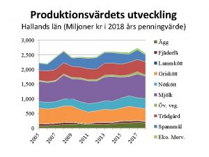 Produktionsvrdets utveckling Hallands ln Miljoner kr i 2018