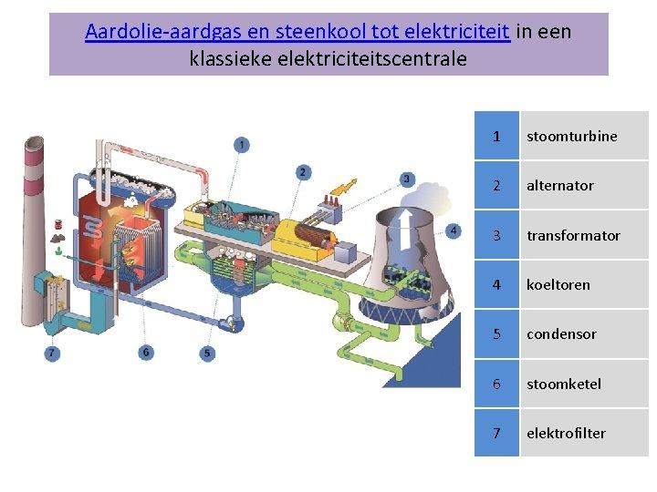 Aardolieaardgas en steenkool tot elektriciteit in een klassieke