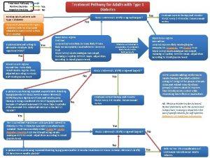 Treatment Pathway Positive Decision Negative Decision Treatment Pathway