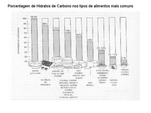 Porcentagem de Hidratos de Carbono nos tipos de