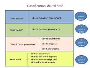Classificazioni dei diritti Diritti liberali Diritti sociali Libert