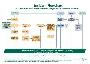 Incident Flowchart Accident Near Miss Violent Incident Dangerous