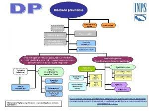 Direzione provinciale Area medico legale Segreteria Area legale