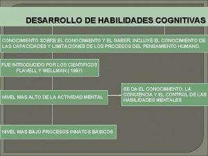 DESARROLLO DE HABILIDADES COGNITIVAS CONOCIMIENTO SOBRE EL CONOCIMIENTO