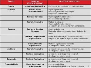 NFASE TEORIAS ADMINISTRATIVAS Tarefas Administrao Cientfica Estrutura Teoria