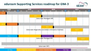 eduroam Supporting Services roadmap for GN 4 3