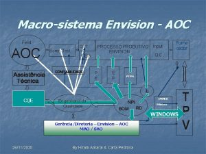 Macrosistema Envision AOC Field AOC Scren Test ORT