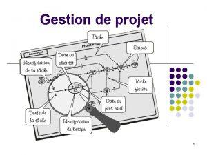 Gestion de projet 1 Quest ce quun projet