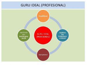 GURU IDEAL PROFESIONAL Kualifikasi Komitmen dan Bertanggung Jawab