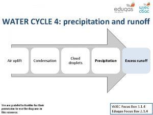 WATER CYCLE 4 precipitation and runoff Air uplift