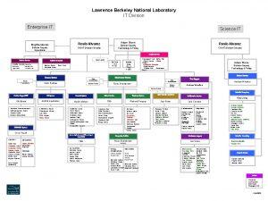 Lawrence Berkeley National Laboratory IT Division Enterprise IT