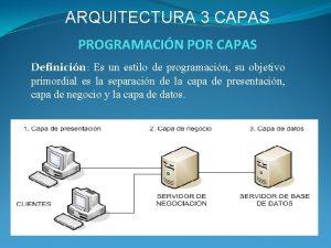 ARQUITECTURA 3 CAPAS PROGRAMACIN POR CAPAS Definicin Es