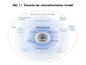 Abb 1 1 Elemente der unternehmerischen Umwelt Abb