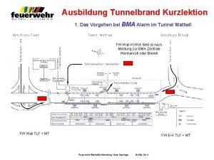 Ausbildung Tunnelbrand Kurzlektion 1 Das Vorgehen bei BMA