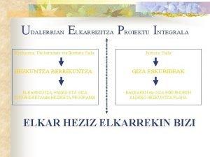 UDALERRIAN ELKARBIZITZA PROIEKTU INTEGRALA Hezkuntza Unibertsitate eta Ikerketa