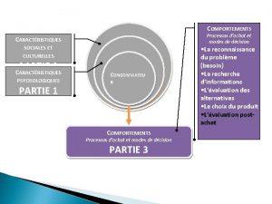 COMPORTEMENTS Processus dachat et modes de dcision CARACTRISTIQUES