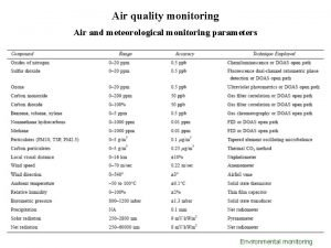 Air quality monitoring Air and meteorological monitoring parameters