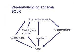 Vereenvoudiging schema SOLK Lichamelijke sensatie Catastrofering Fysiologisch Arousal