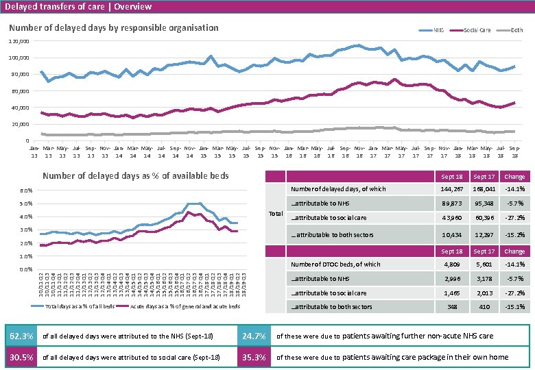Delayed transfers of care Overview Number of delayed