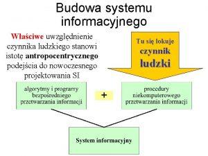 Budowa systemu informacyjnego Waciwe uwzgldnienie czynnika ludzkiego stanowi