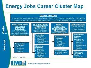 Energy Jobs Career Cluster Map Pathways Cluster s