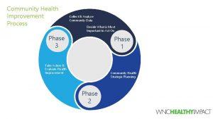 Community Health Improvement Process Collect Analyze Community Data