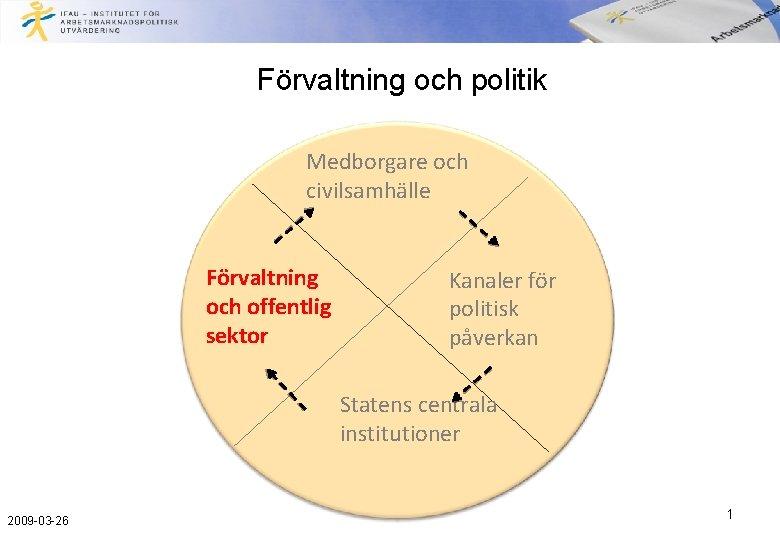 Frvaltning och politik Medborgare och civilsamhlle Frvaltning och